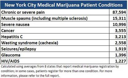 Experts view on potential medical uses of marijuana